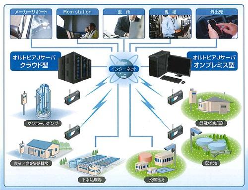 00192_上下水道プラント監視装置オルトピアJ